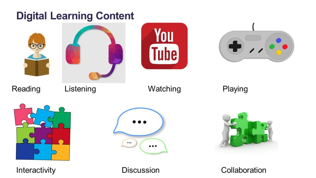 digital learning delivery methods, reading, listening, watching, playing, interacting, discussing, collaborating